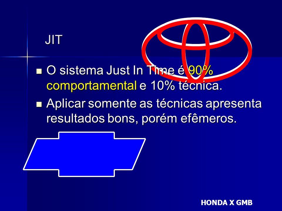 O sistema Just In Time é 90% comportamental e 10% técnica.