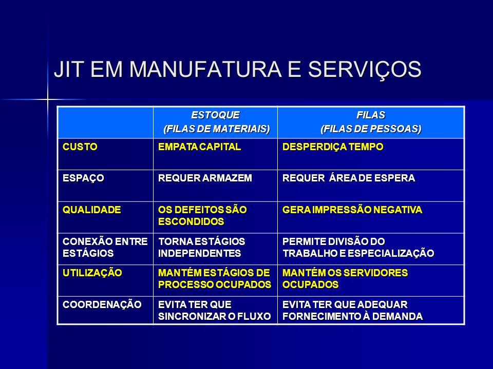 JIT EM MANUFATURA E SERVIÇOS