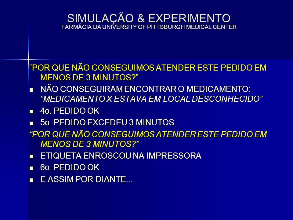 SIMULAÇÃO & EXPERIMENTO FARMÁCIA DA UNIVERSITY OF PITTSBURGH MEDICAL CENTER