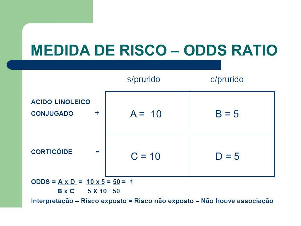 MEDIDA DE RISCO – ODDS RATIO