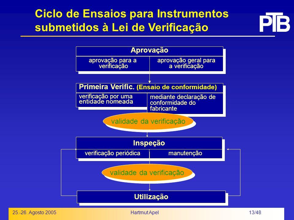 Ciclo de Ensaios para Instrumentos submetidos à Lei de Verificação