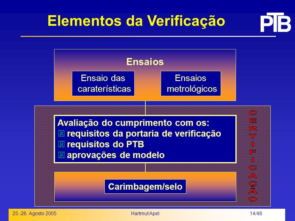 Elementos da Verificação