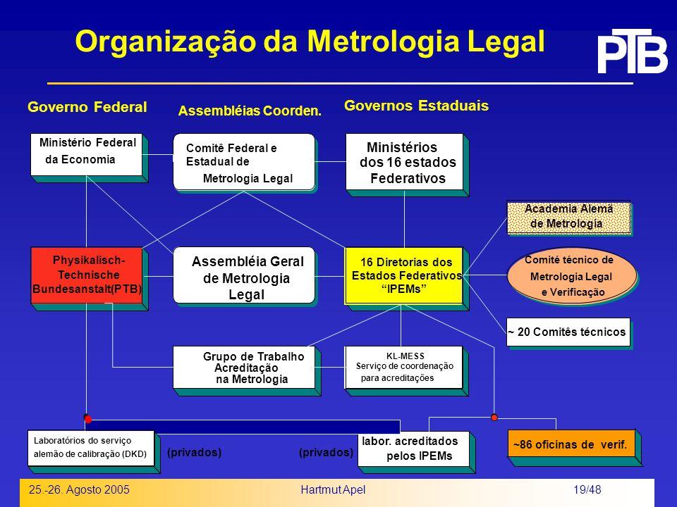 Organização da Metrologia Legal