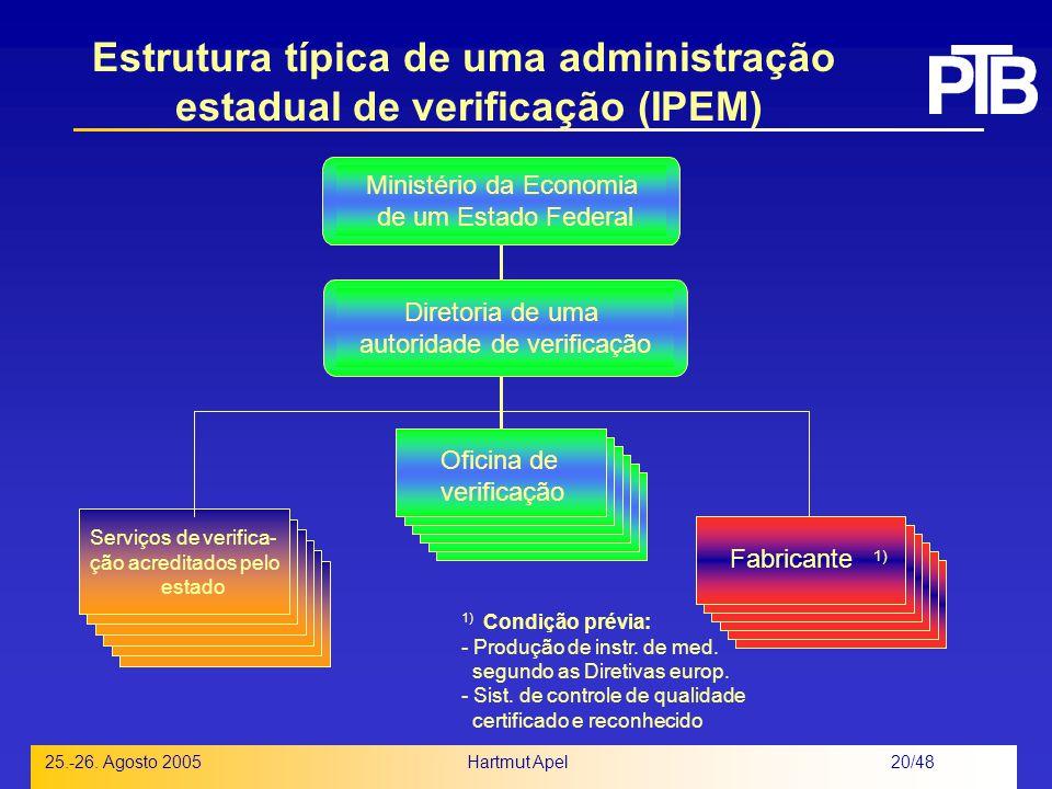 Estrutura típica de uma administração estadual de verificação (IPEM)