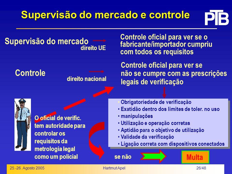 Supervisão do mercado e controle