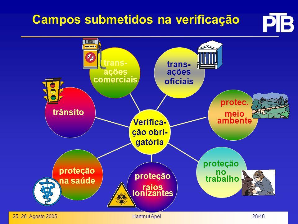 Campos submetidos na verificação