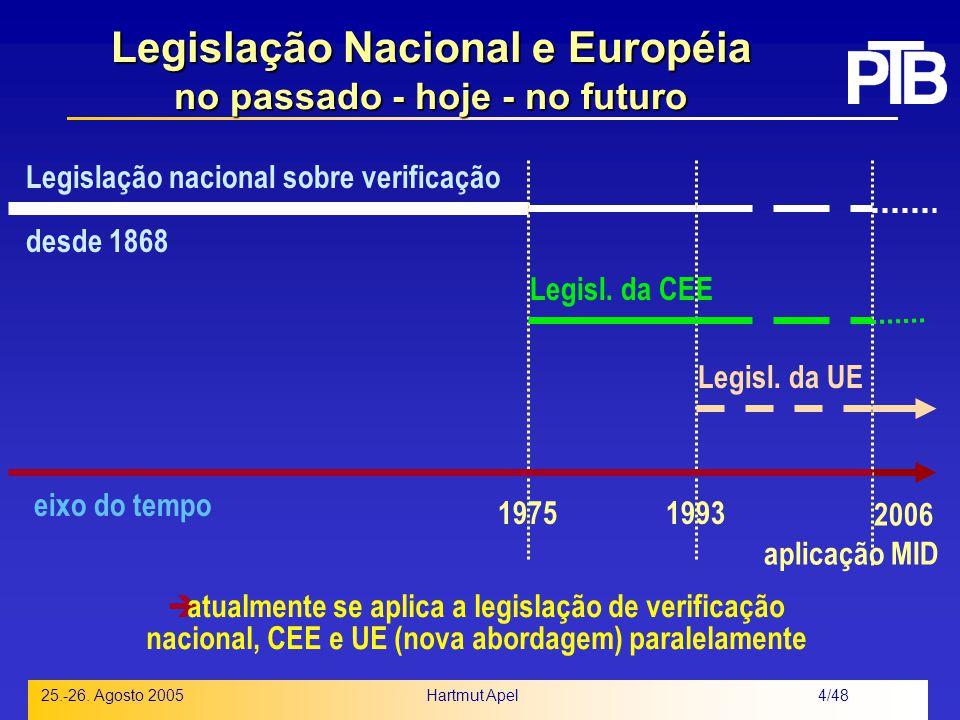 Legislação Nacional e Européia no passado - hoje - no futuro