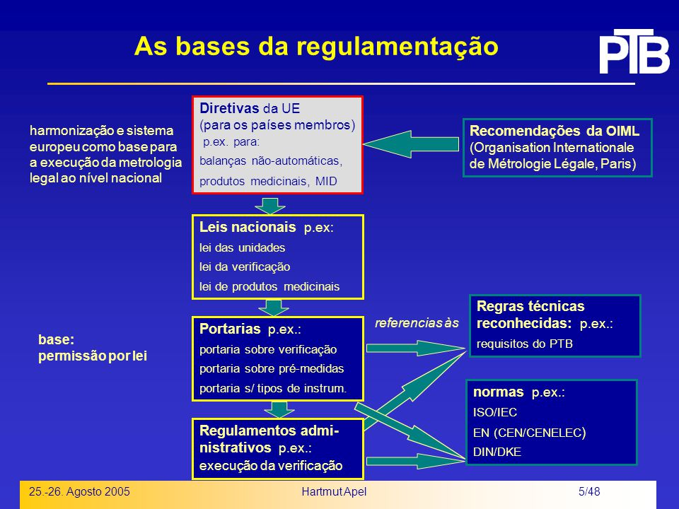 As bases da regulamentação