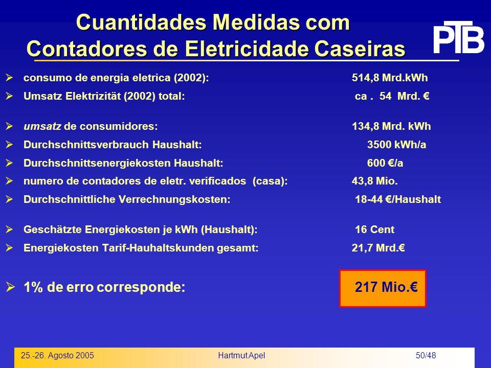 Cuantidades Medidas com Contadores de Eletricidade Caseiras