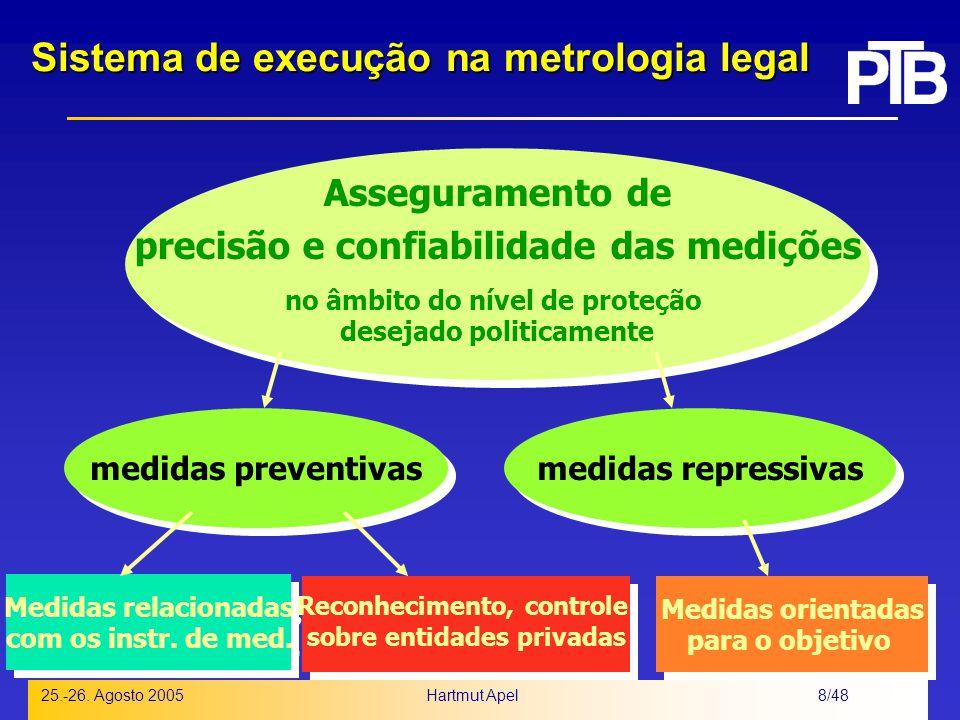 Sistema de execução na metrologia legal