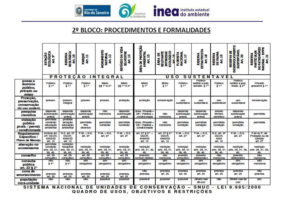 2º BLOCO: procedimentos e formalidades