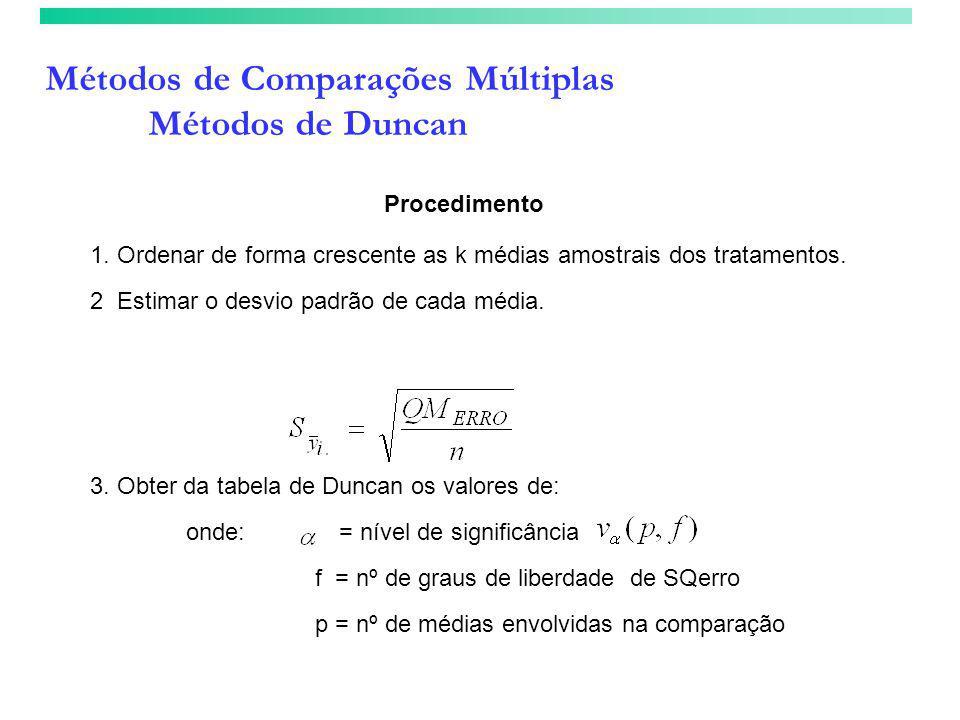 Métodos de Comparações Múltiplas Métodos de Duncan