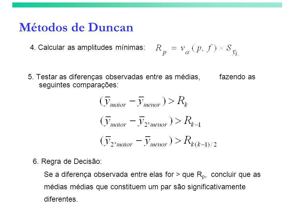 Métodos de Duncan 4. Calcular as amplitudes mínimas: