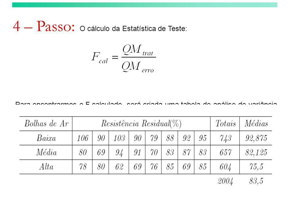 4 – Passo: O cálculo da Estatística de Teste: