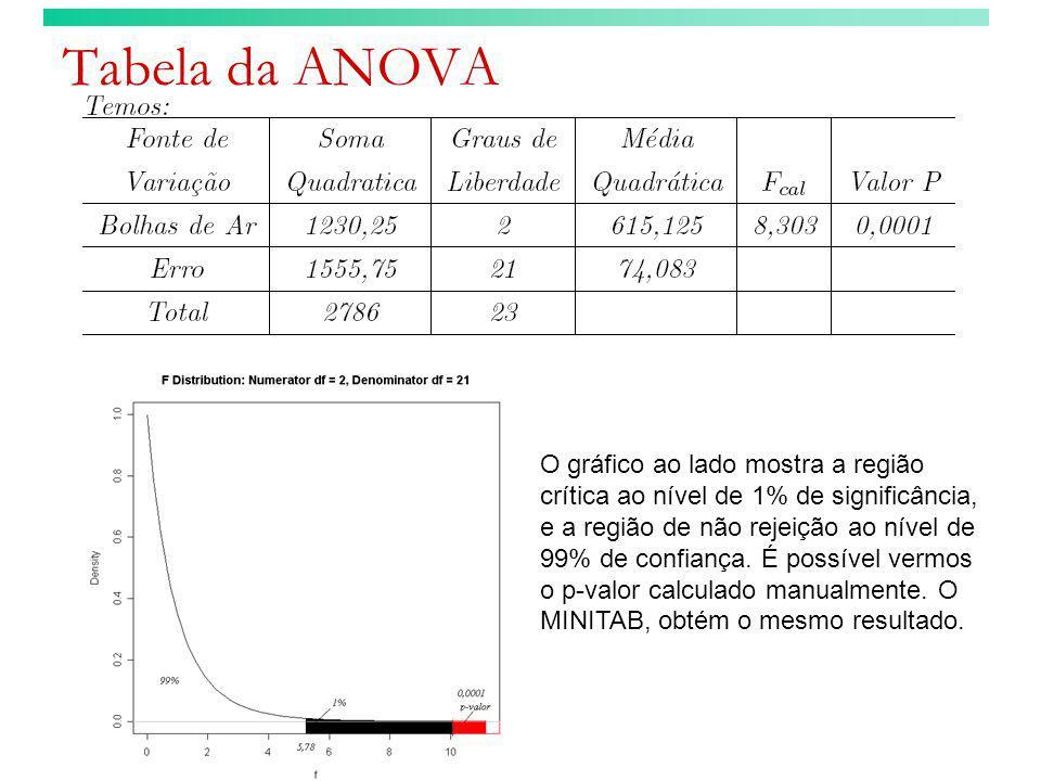 Tabela da ANOVA