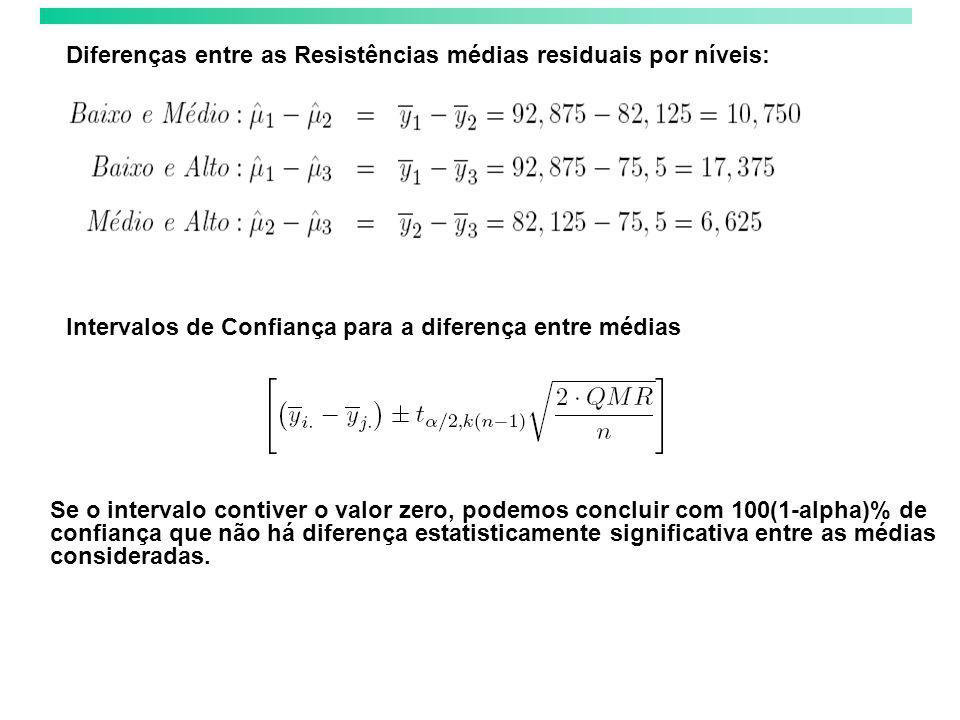 Diferenças entre as Resistências médias residuais por níveis: