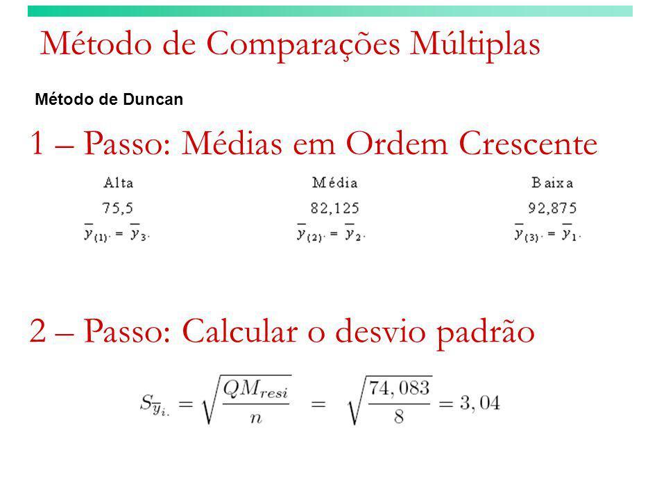 Método de Comparações Múltiplas