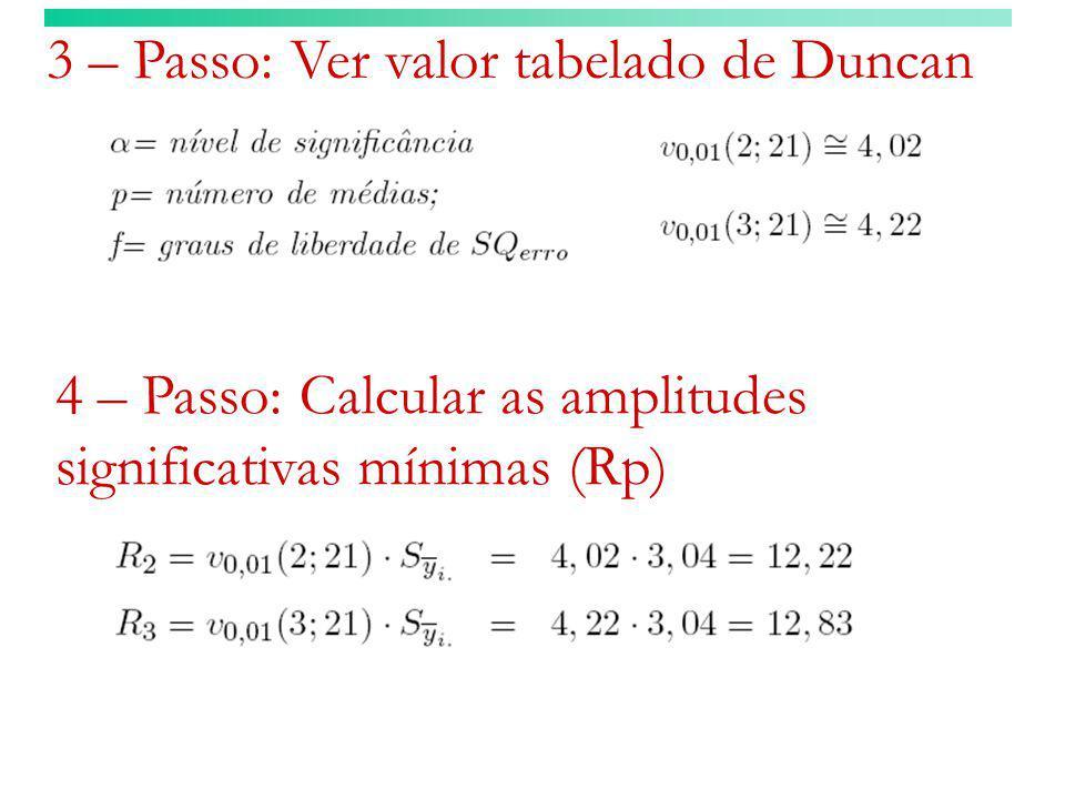 3 – Passo: Ver valor tabelado de Duncan