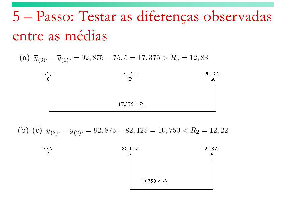 5 – Passo: Testar as diferenças observadas