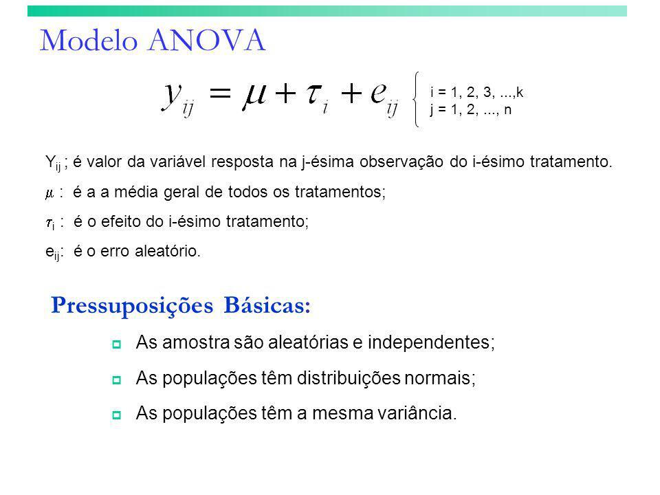 Modelo ANOVA Pressuposições Básicas: