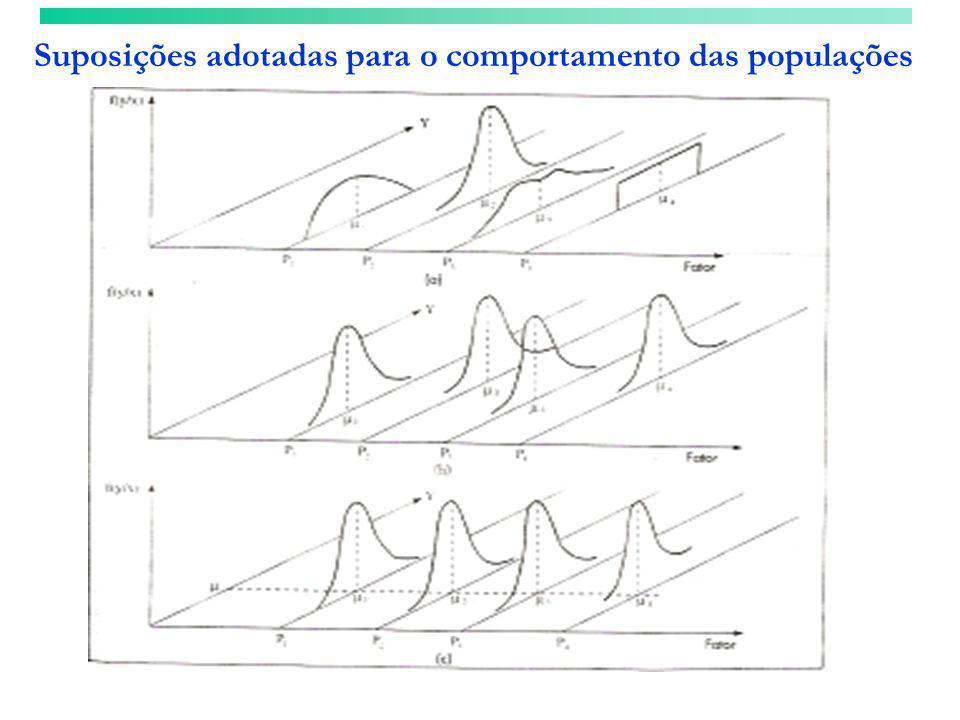 Suposições adotadas para o comportamento das populações