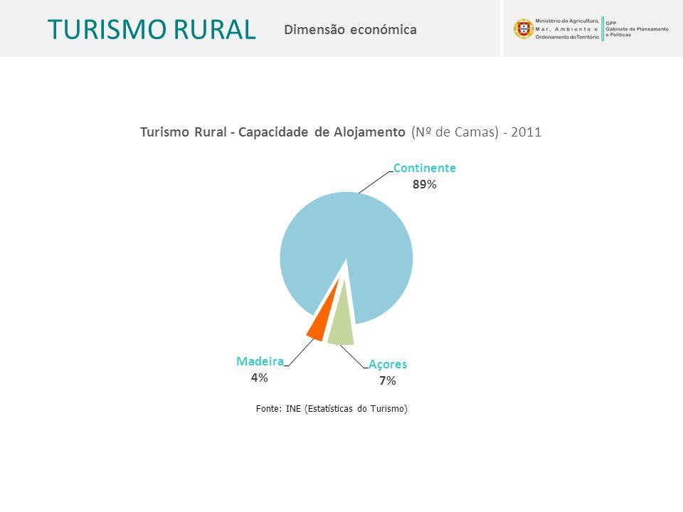 Turismo Rural - Capacidade de Alojamento (Nº de Camas) - 2011
