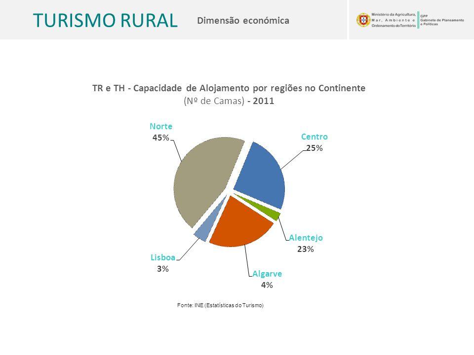 TR e TH - Capacidade de Alojamento por regiões no Continente (Nº de Camas) - 2011