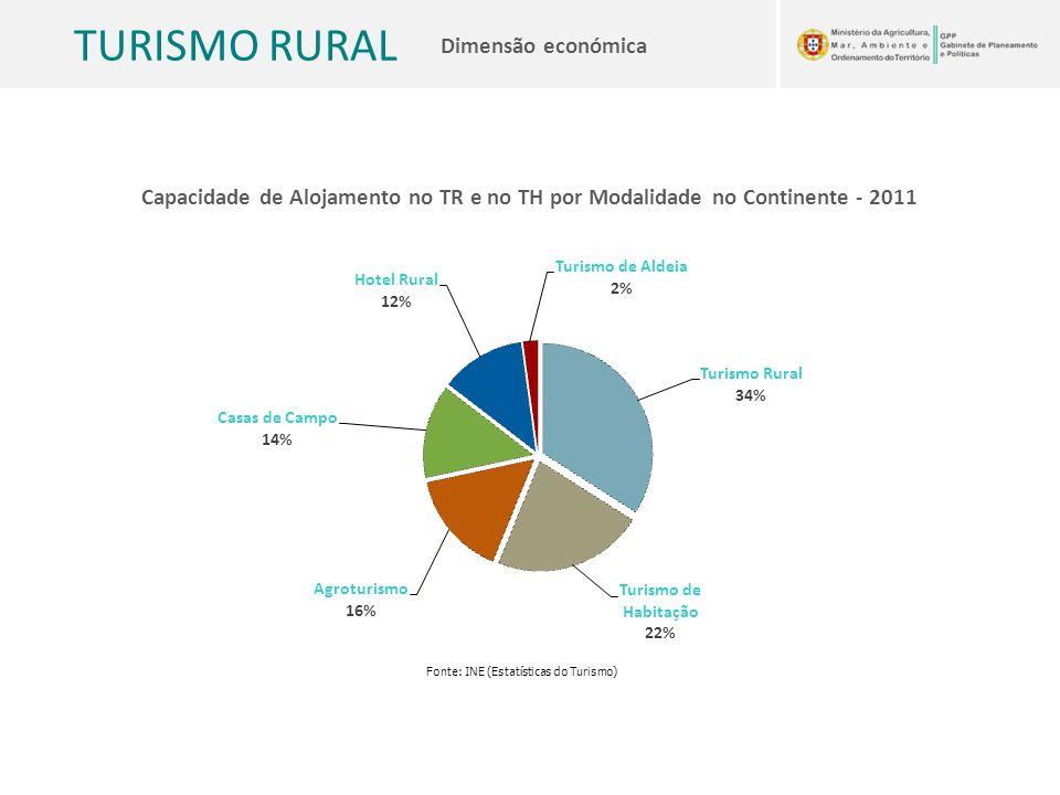 Capacidade de Alojamento no TR e no TH por Modalidade no Continente - 2011