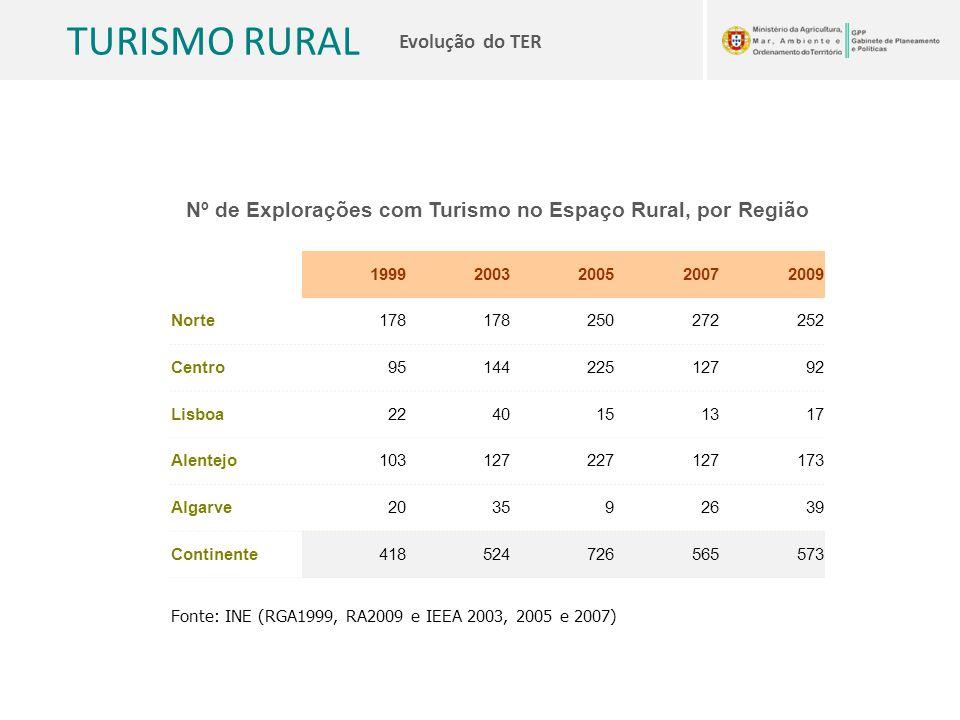 Nº de Explorações com Turismo no Espaço Rural, por Região