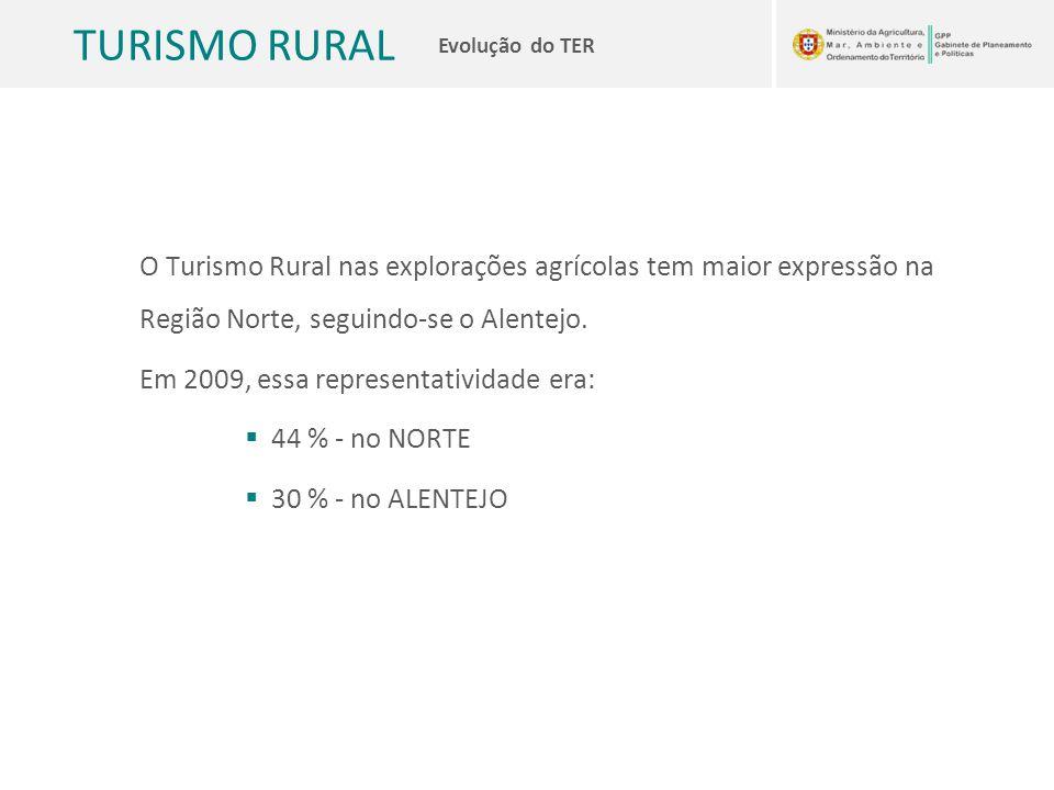 O Turismo Rural nas explorações agrícolas tem maior expressão na Região Norte, seguindo-se o Alentejo.