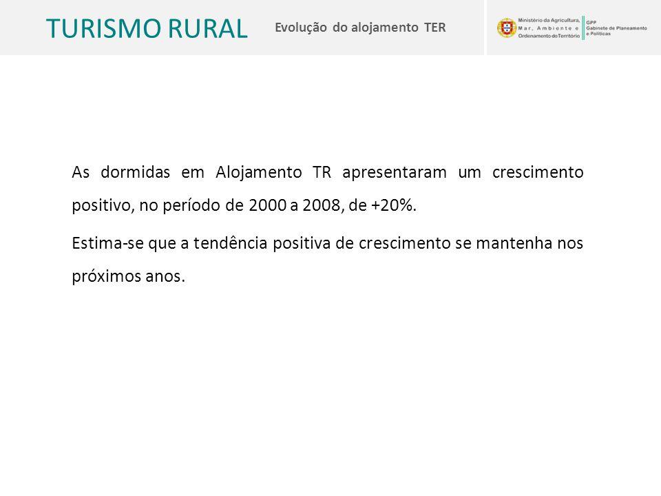 As dormidas em Alojamento TR apresentaram um crescimento positivo, no período de 2000 a 2008, de +20%.