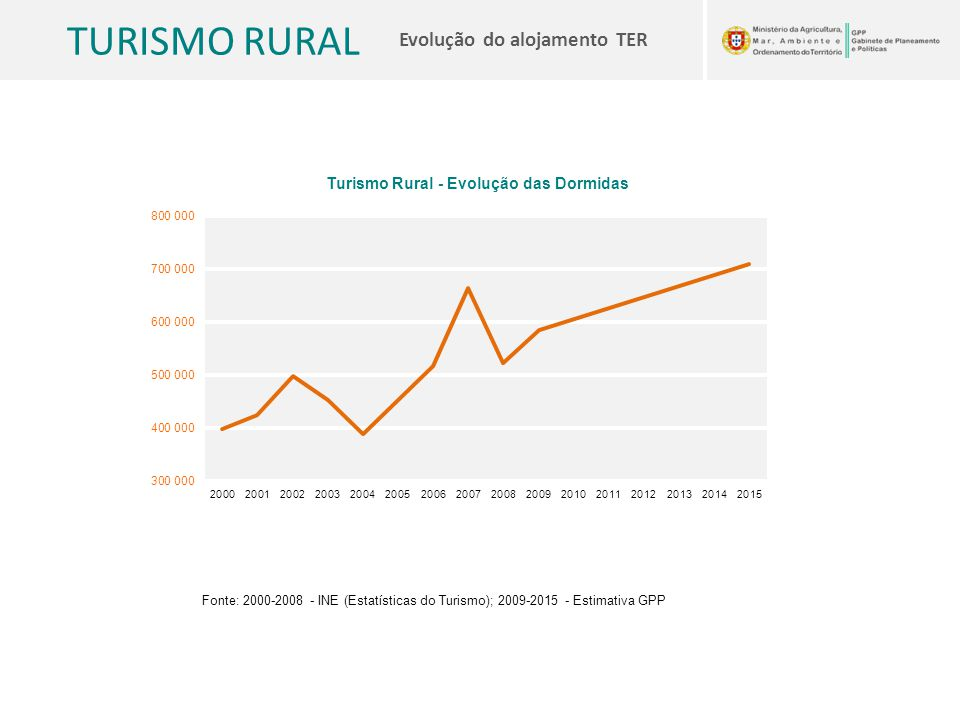 Fonte: 2000-2008 - INE (Estatísticas do Turismo); 2009-2015 - Estimativa GPP