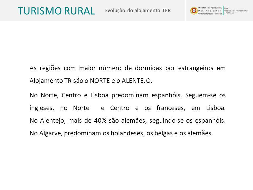 As regiões com maior número de dormidas por estrangeiros em Alojamento TR são o NORTE e o ALENTEJO.