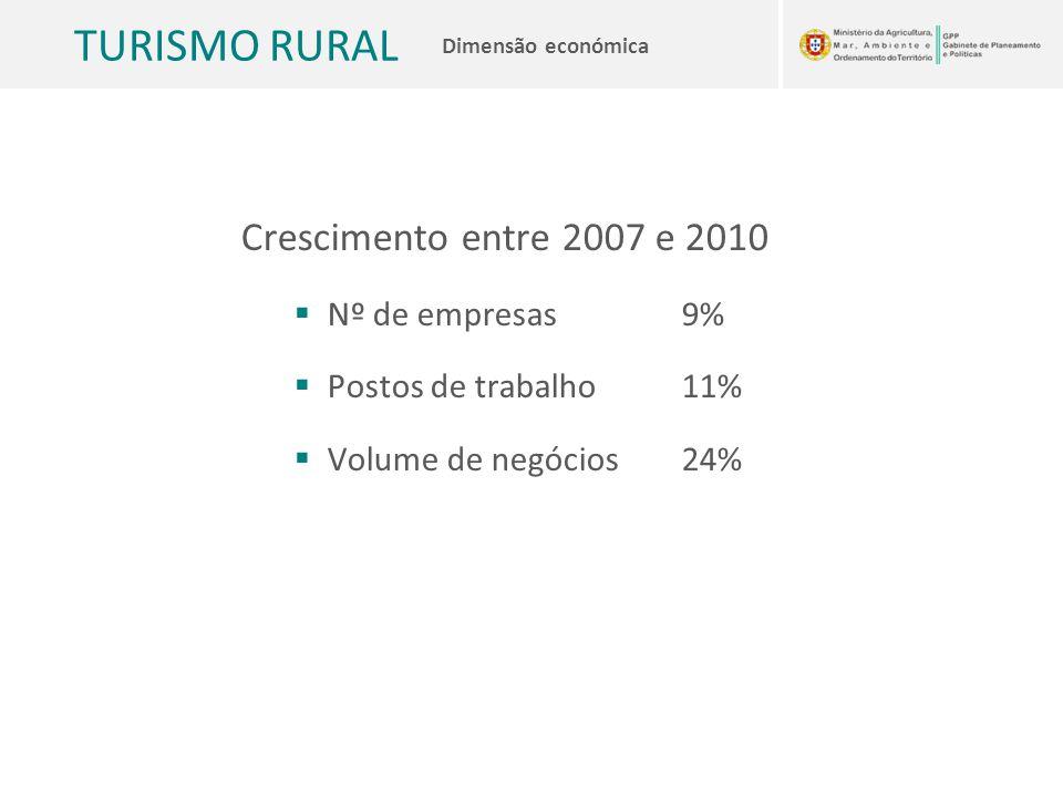 Crescimento entre 2007 e 2010 Nº de empresas 9% Postos de trabalho 11%