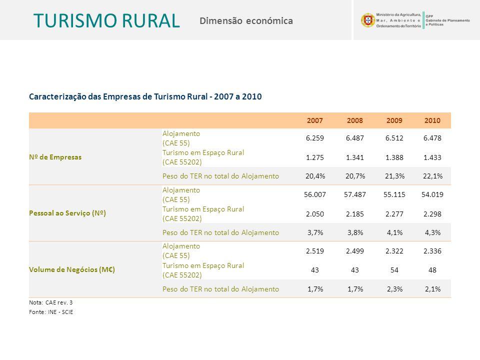 Caracterização das Empresas de Turismo Rural - 2007 a 2010