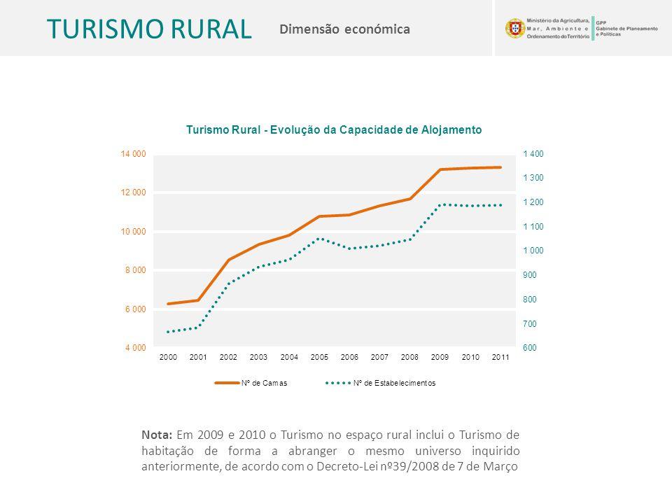 Nota: Em 2009 e 2010 o Turismo no espaço rural inclui o Turismo de habitação de forma a abranger o mesmo universo inquirido anteriormente, de acordo com o Decreto-Lei nº39/2008 de 7 de Março