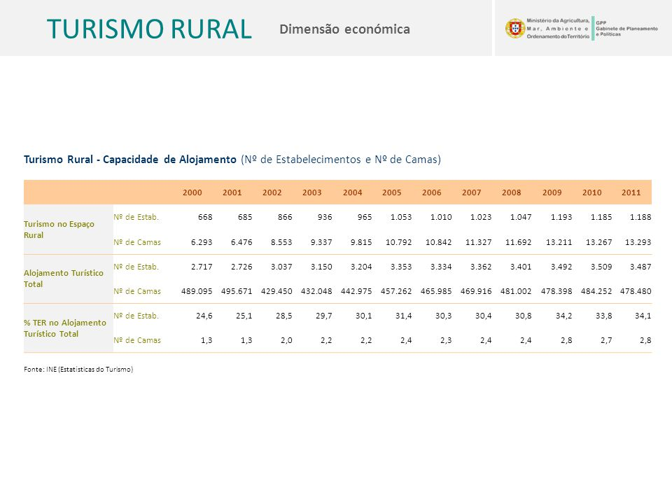 Turismo Rural - Capacidade de Alojamento (Nº de Estabelecimentos e Nº de Camas)