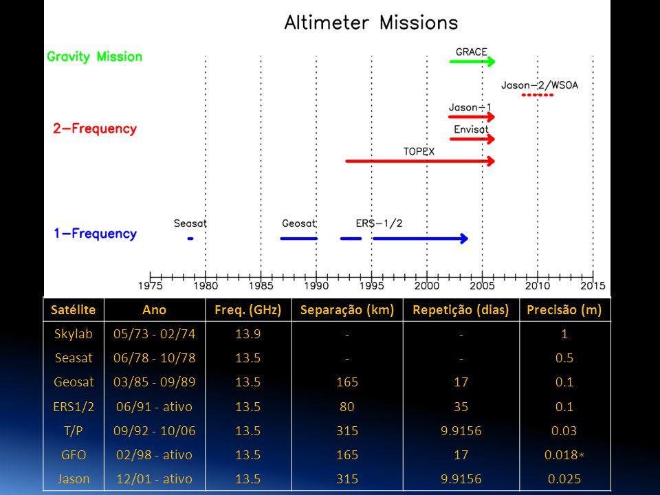 1 Satélite Ano Freq. (GHz) Separação (km) Repetição (dias)
