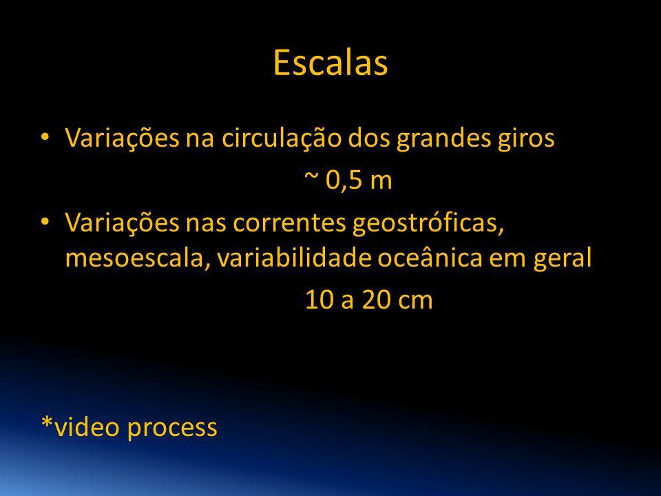 Escalas Variações na circulação dos grandes giros ~ 0,5 m