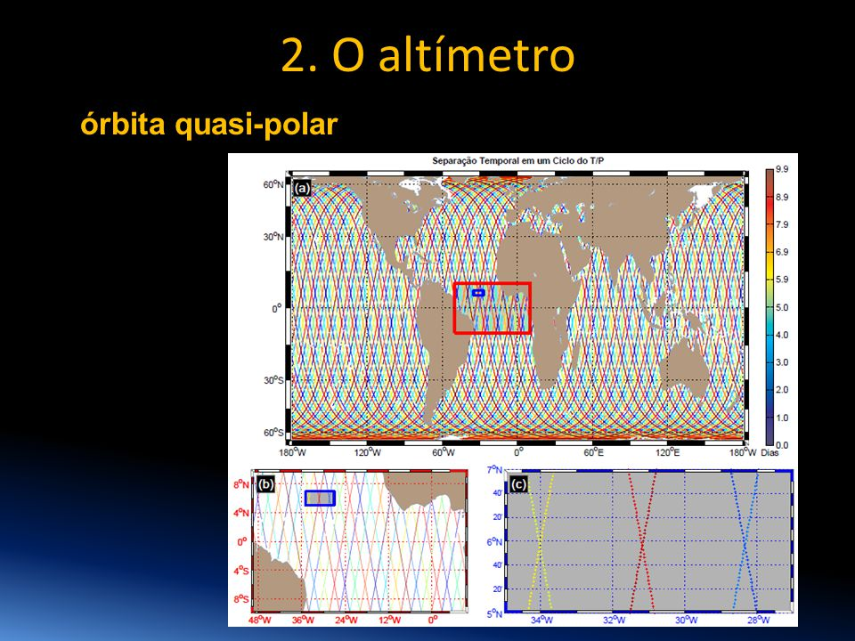 2. O altímetro órbita quasi-polar