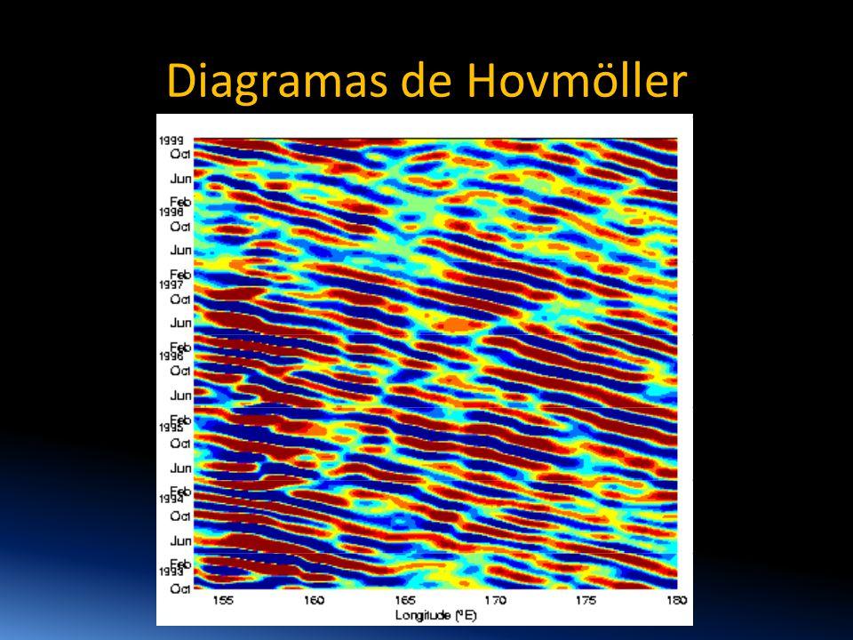 Diagramas de Hovmöller