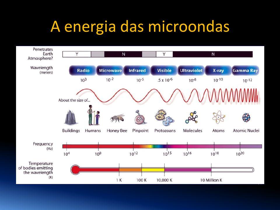 A energia das microondas