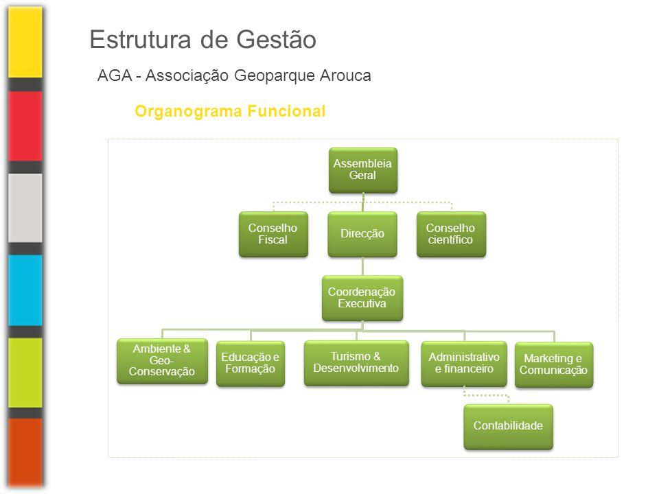 Estrutura de Gestão AGA - Associação Geoparque Arouca