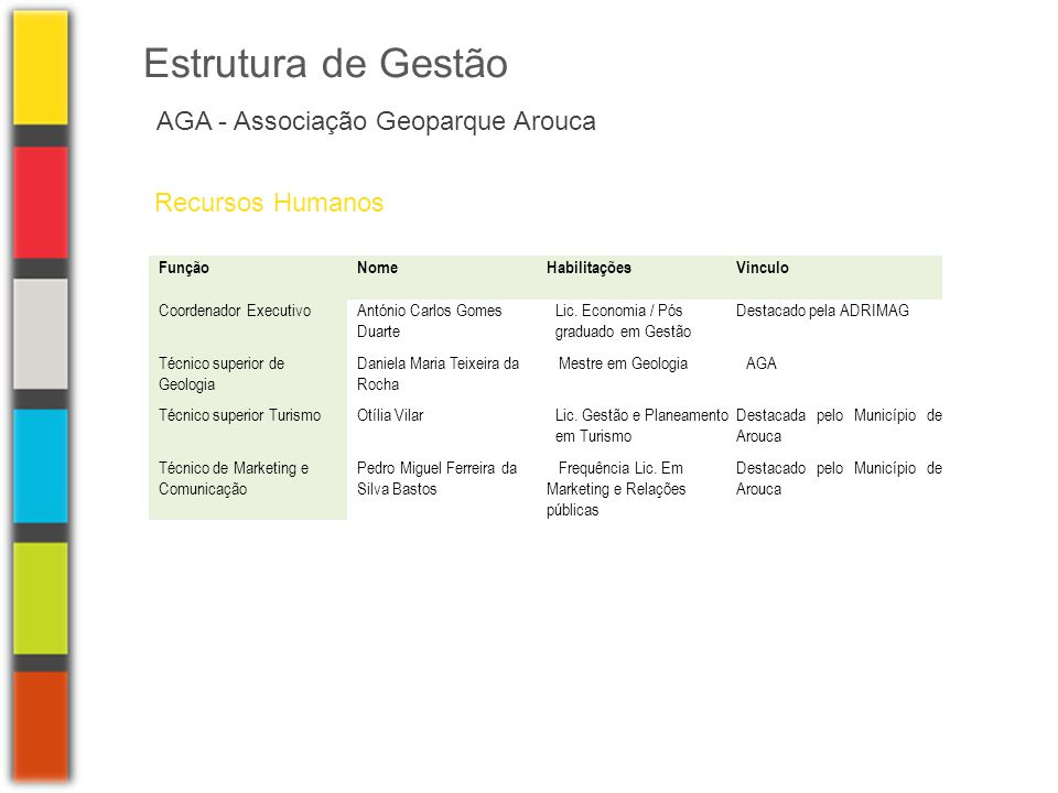 Estrutura de Gestão AGA - Associação Geoparque Arouca Recursos Humanos