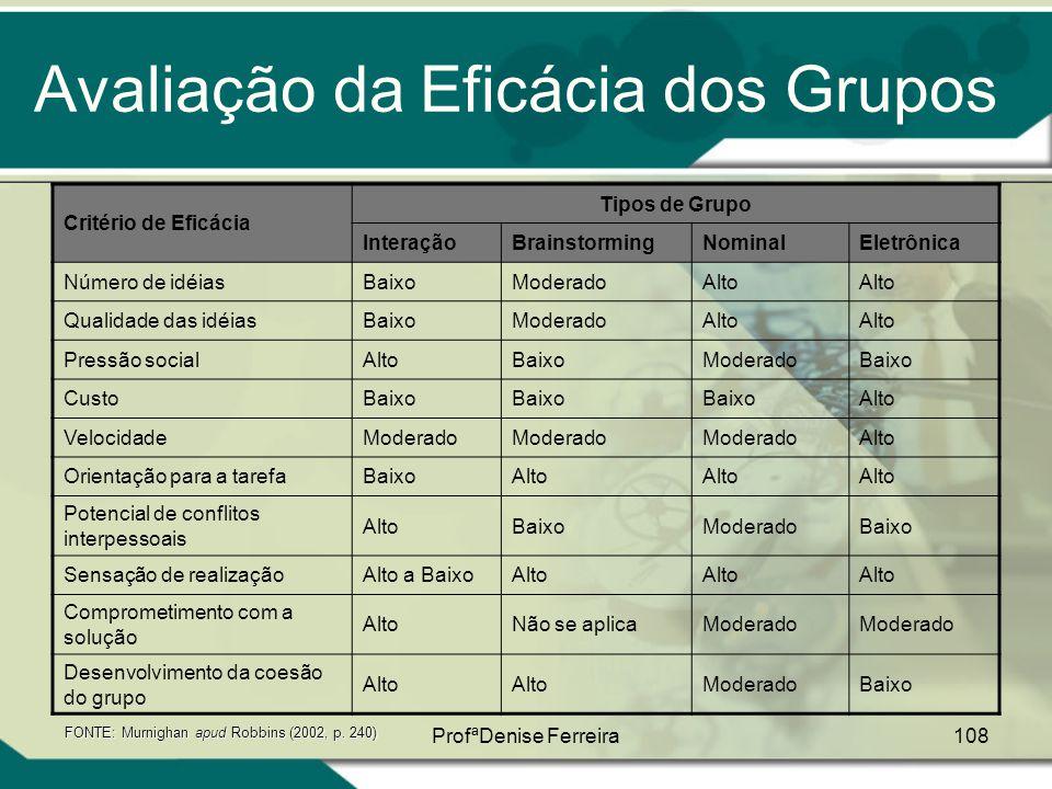 Avaliação da Eficácia dos Grupos