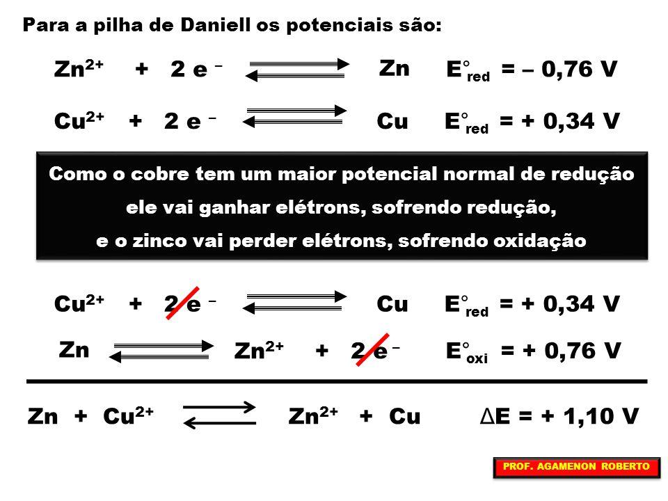 Zn2+ + 2 e – Zn E° = – 0,76 V Cu2+ + 2 e – Cu E° = + 0,34 V Cu Cu2+ +