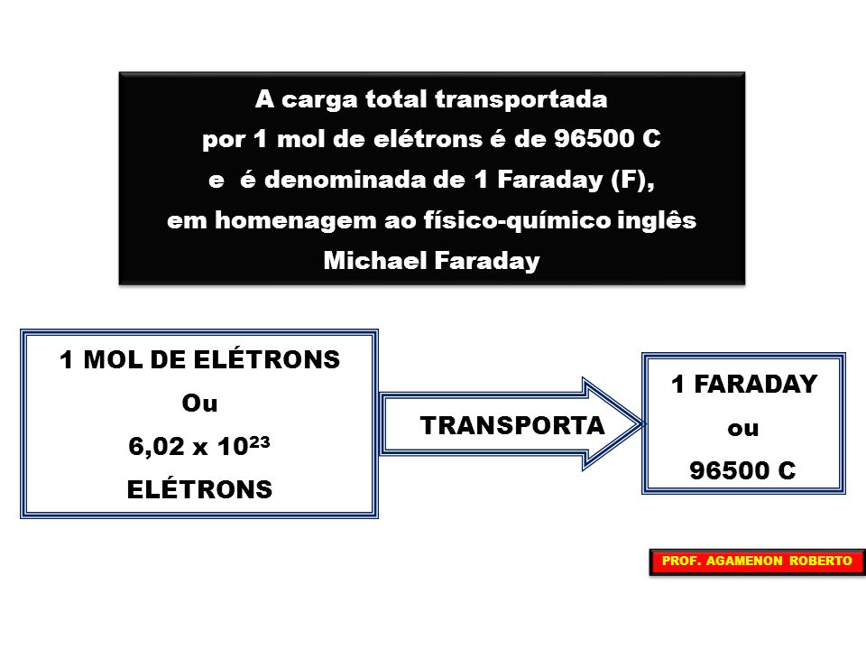 A carga total transportada por 1 mol de elétrons é de 96500 C