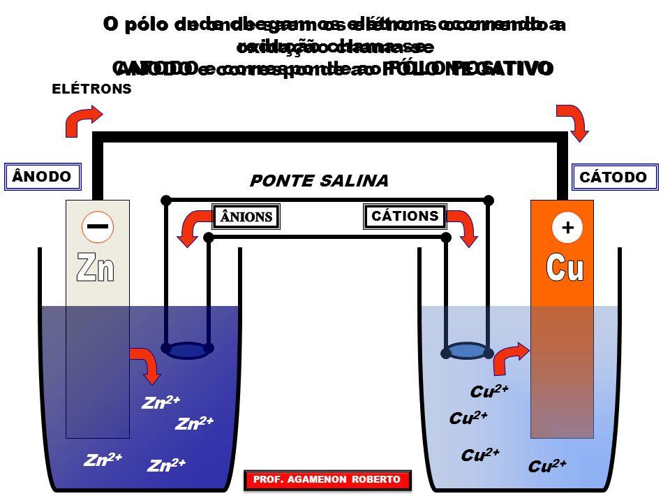 + Zn Cu O pólo de onde saem os elétrons ocorrendo a oxidação chama-se
