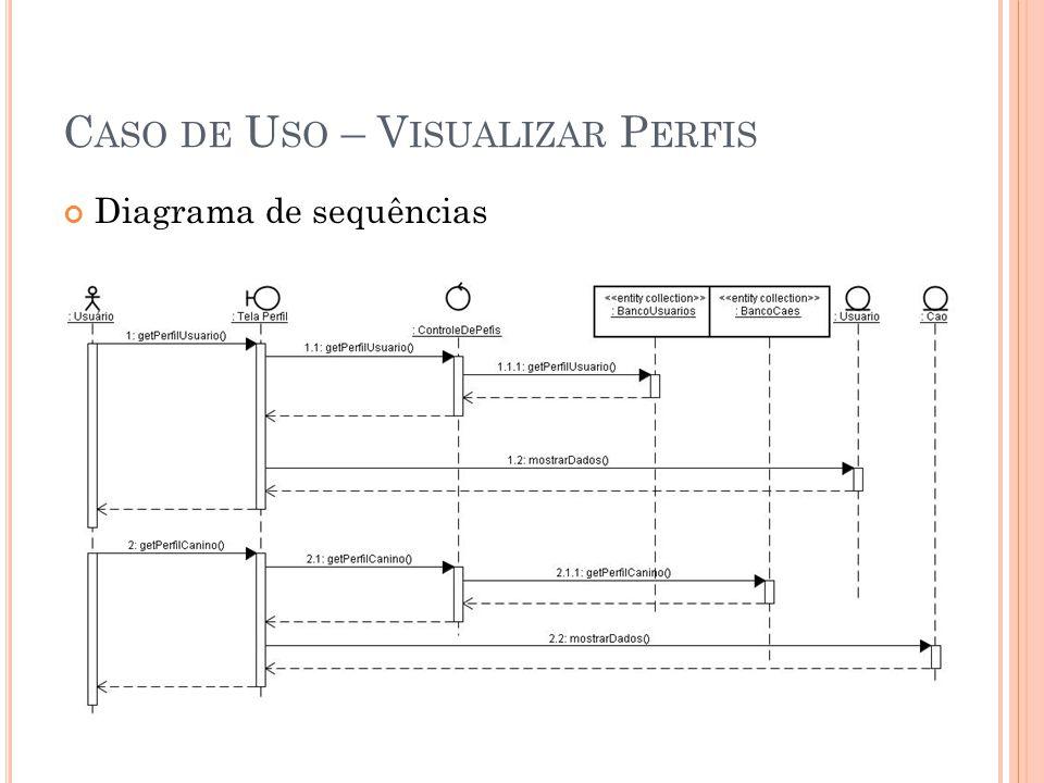 Caso de Uso – Visualizar Perfis