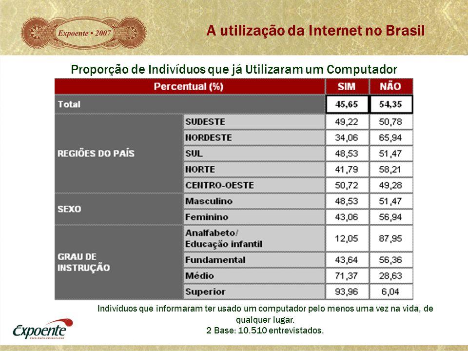 A utilização da Internet no Brasil